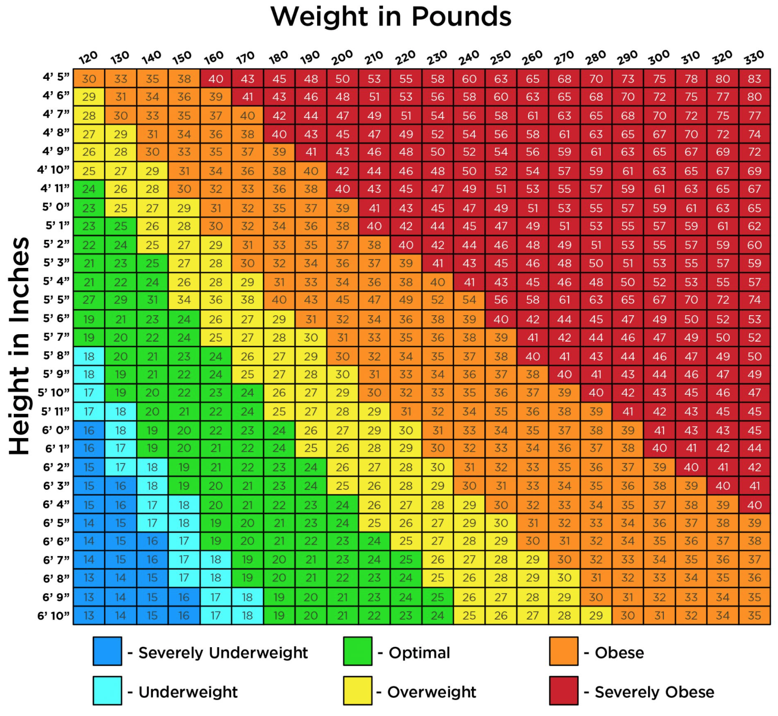 bmi chart weight loss