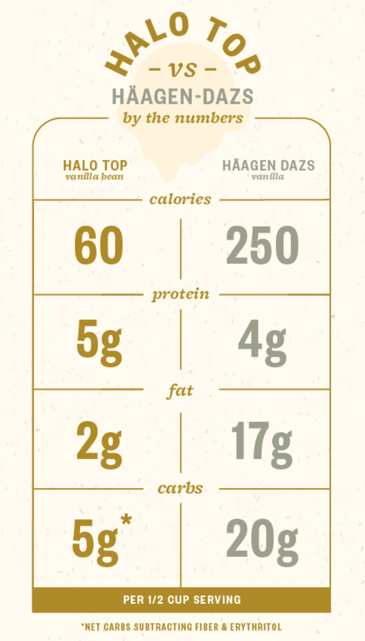 Images Taken From The Halo Top Website